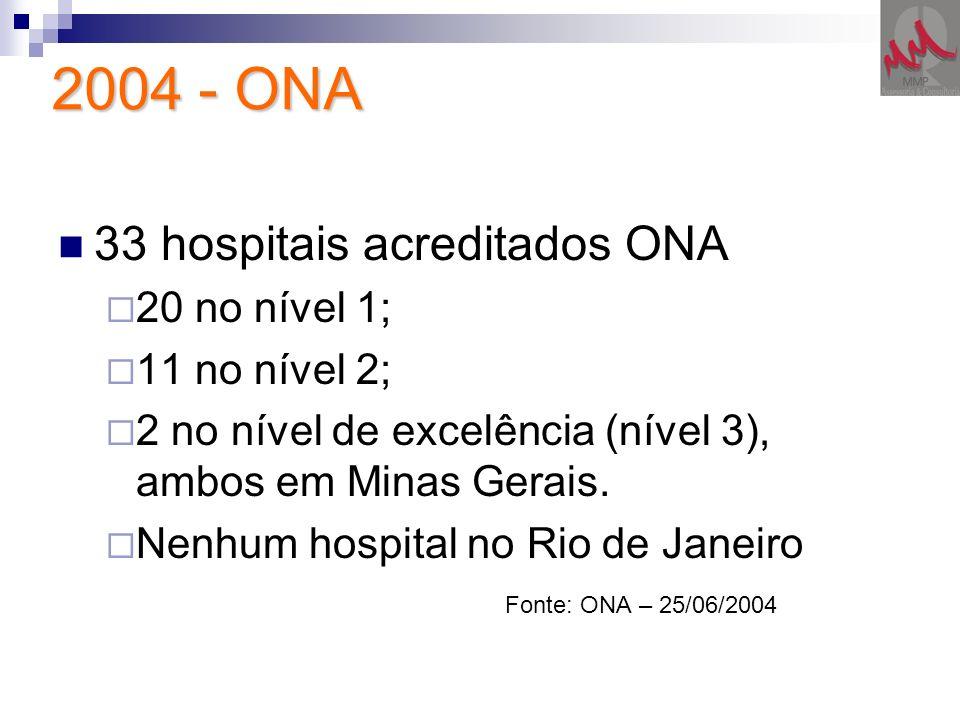 2004 - ONA 33 hospitais acreditados ONA 20 no nível 1; 11 no nível 2; 2 no nível de excelência (nível 3), ambos em Minas Gerais. Nenhum hospital no Ri