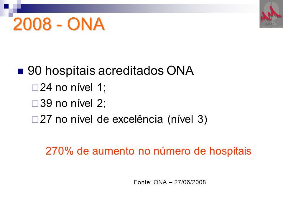 2008 - ONA 90 hospitais acreditados ONA 24 no nível 1; 39 no nível 2; 27 no nível de excelência (nível 3) 270% de aumento no número de hospitais Fonte