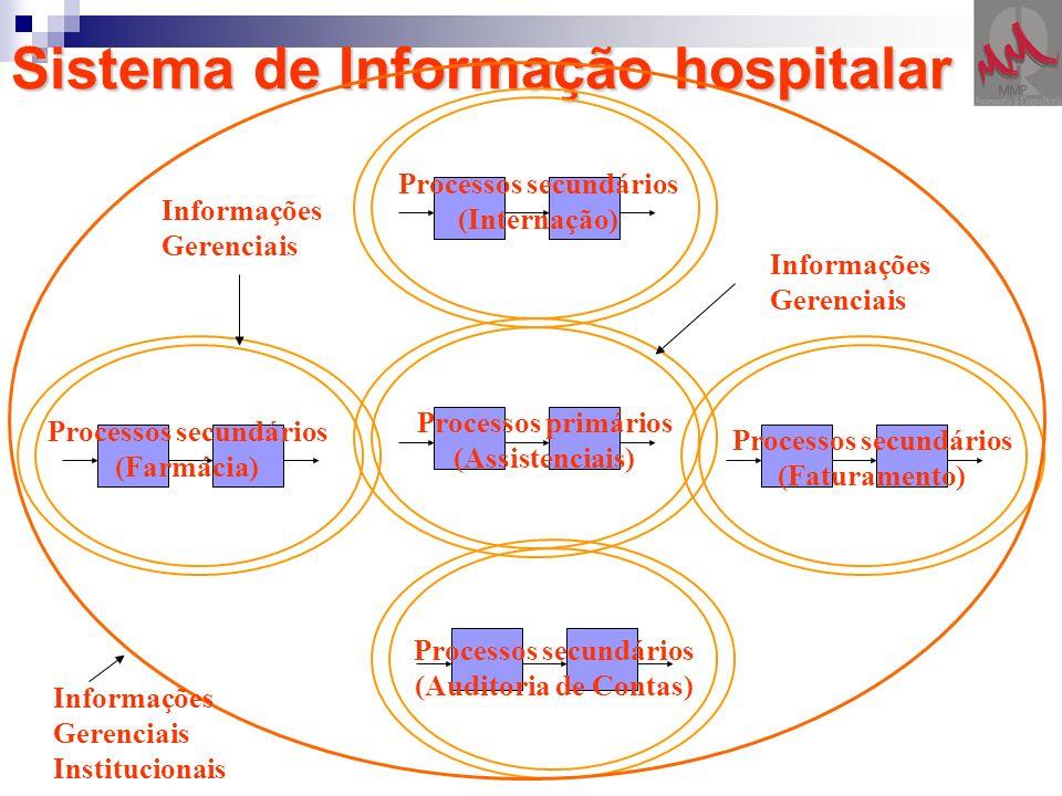Sistema de Informação hospitalar Processos primários (Assistenciais) Processos secundários (Faturamento) Processos secundários (Auditoria de Contas) P