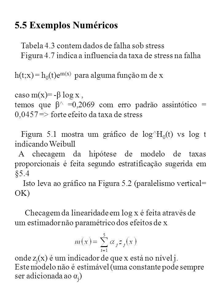 5.5 Exemplos Numéricos Tabela 4.3 contem dados de falha sob stress Figura 4.7 indica a influencia da taxa de stress na falha h(t;x) = h 0 (t)e m(x) pa
