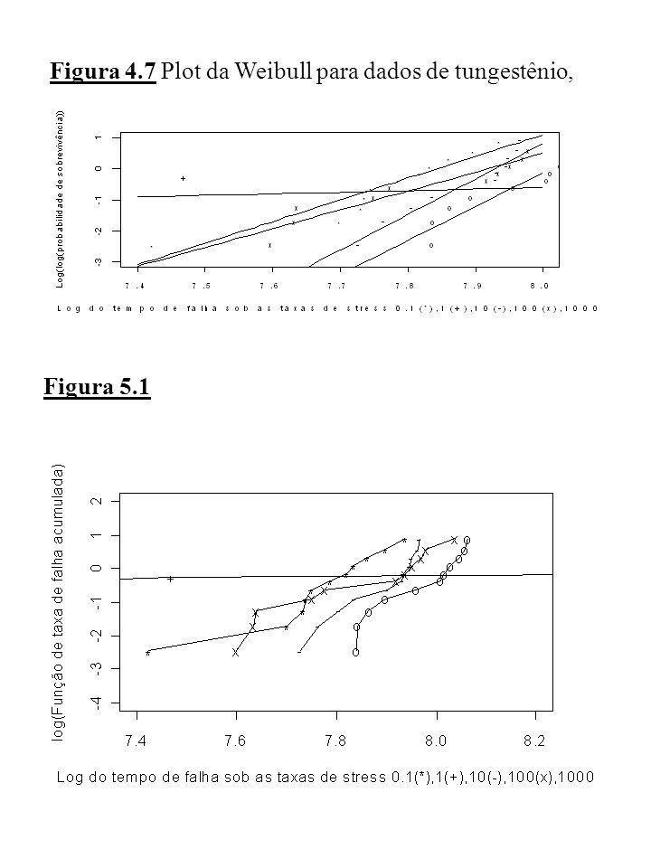 Figura 4.7 Plot da Weibull para dados de tungestênio, com linhas ajustadas pela Weibull Figura 5.1