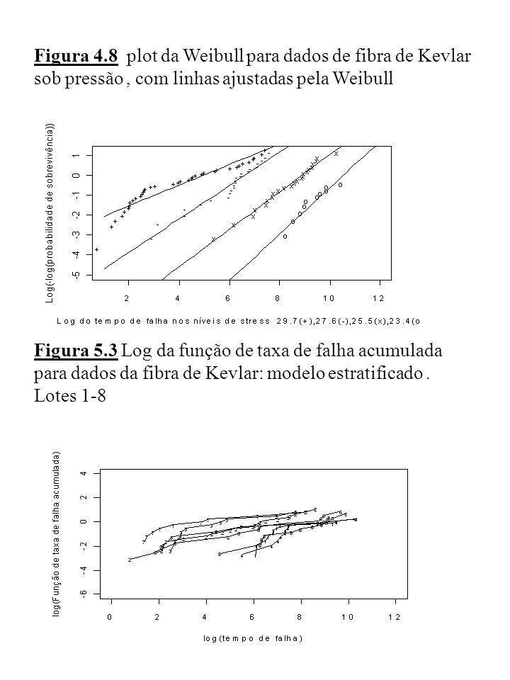 Figura 4.8 plot da Weibull para dados de fibra de Kevlar sob pressão, com linhas ajustadas pela Weibull Figura 5.3 Log da função de taxa de falha acum
