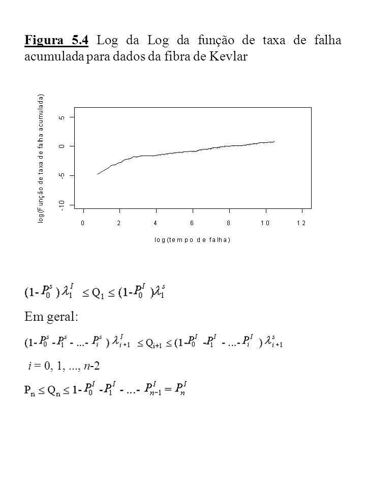 Figura 5.4 Log da Log da função de taxa de falha acumulada para dados da fibra de Kevlar Em geral: i = 0, 1,..., n-2