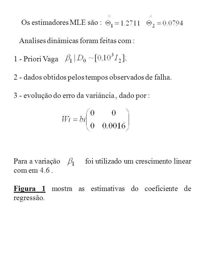 Analises dinâmicas foram feitas com : 1 - Priori Vaga 2 - dados obtidos pelos tempos observados de falha. 3 - evolução do erro da variância, dado por