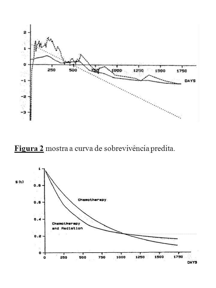 Figura 2 mostra a curva de sobrevivência predita.