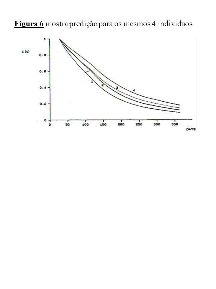 Figura 6 mostra predição para os mesmos 4 indivíduos.