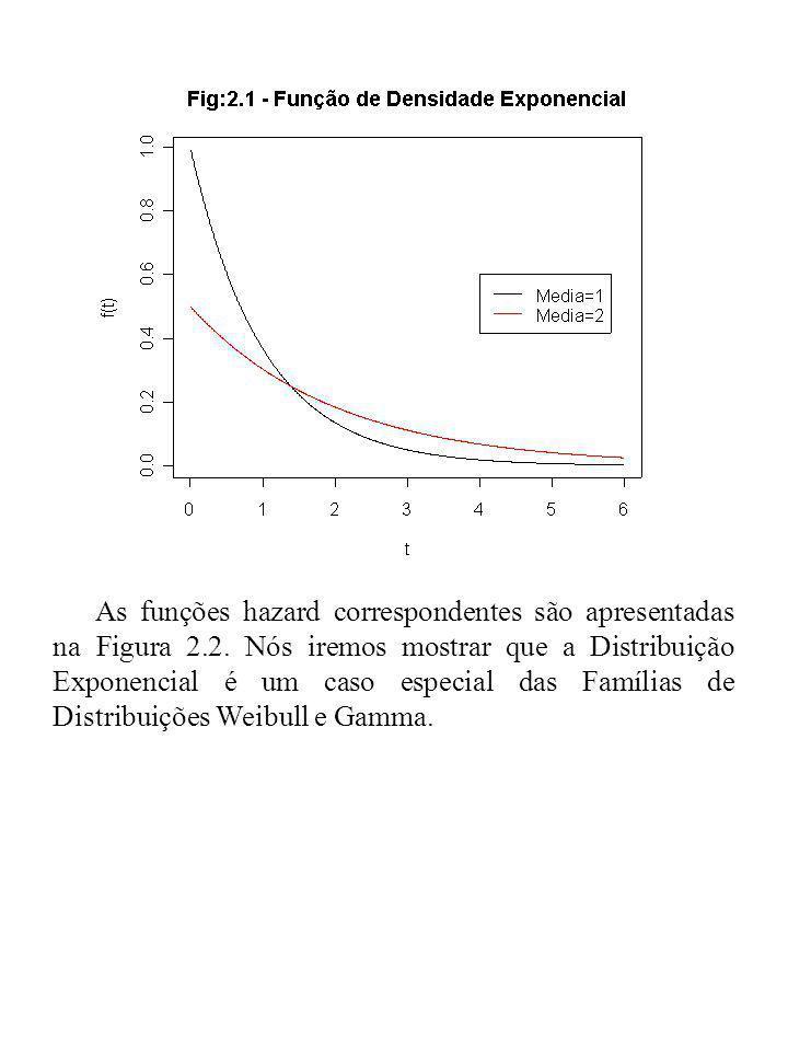 As funções hazard correspondentes são apresentadas na Figura 2.2. Nós iremos mostrar que a Distribuição Exponencial é um caso especial das Famílias de