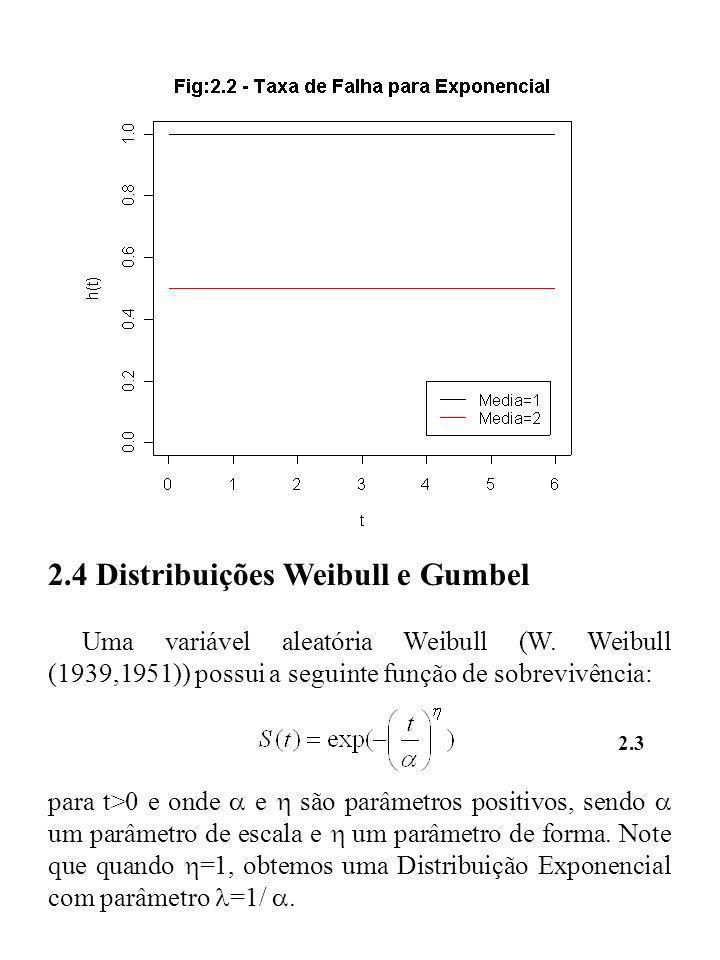 2.4 Distribuições Weibull e Gumbel Uma variável aleatória Weibull (W. Weibull (1939,1951)) possui a seguinte função de sobrevivência: para t>0 e onde