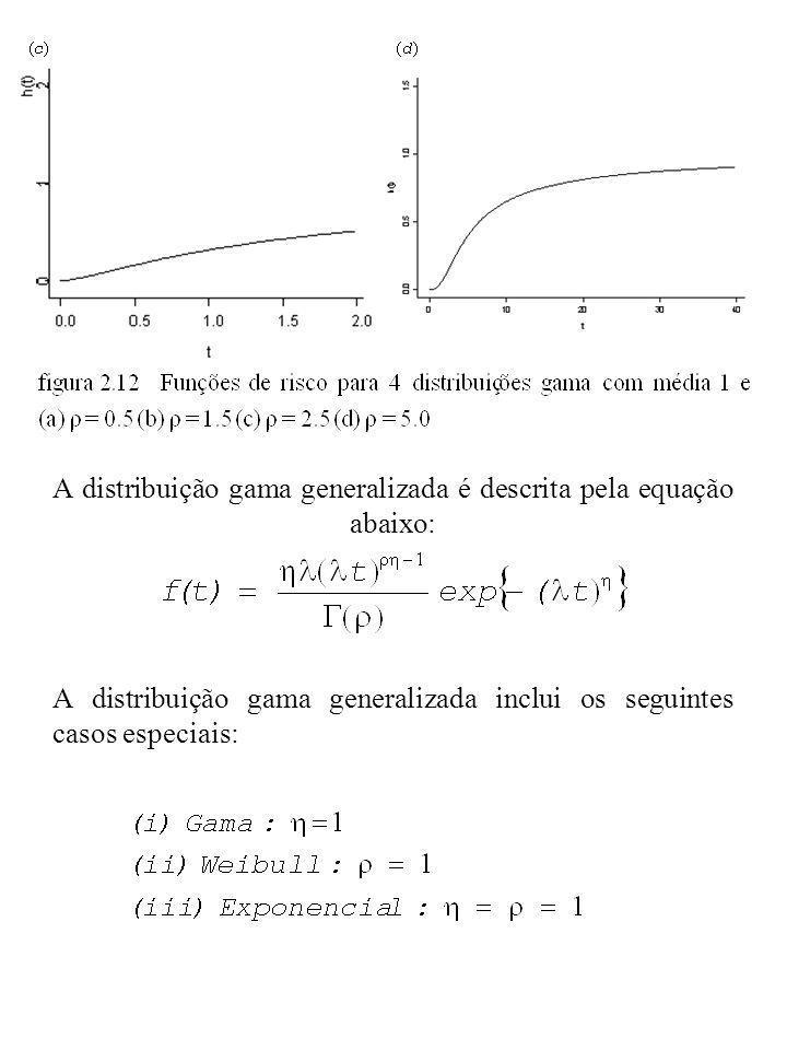 A distribuição gama generalizada é descrita pela equação abaixo: A distribuição gama generalizada inclui os seguintes casos especiais: