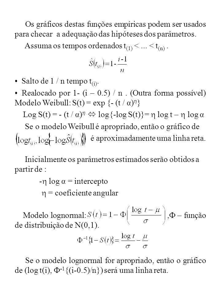 Os gráficos destas funções empíricas podem ser usados para checar a adequação das hipóteses dos parâmetros. Assuma os tempos ordenados t (1) <... < t