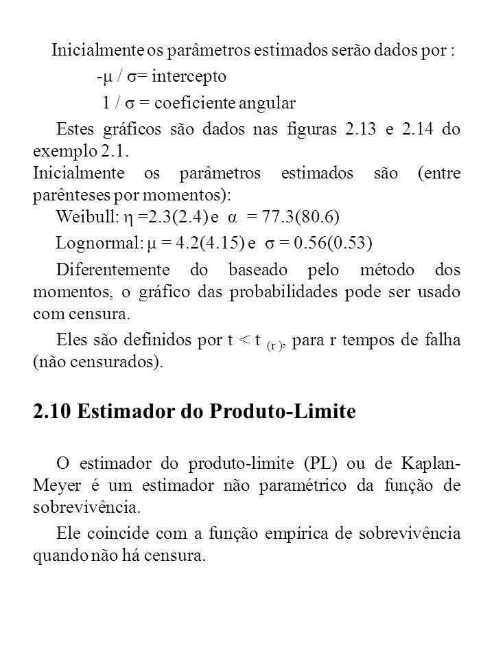 Inicialmente os parâmetros estimados serão dados por : -μ / σ= intercepto 1 / σ = coeficiente angular Estes gráficos são dados nas figuras 2.13 e 2.14