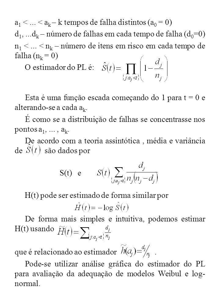 a 1 <... < a k – k tempos de falha distintos (a 0 = 0) d 1,...d k – número de falhas em cada tempo de falha (d 0 =0) n 1 <... < n k – número de itens