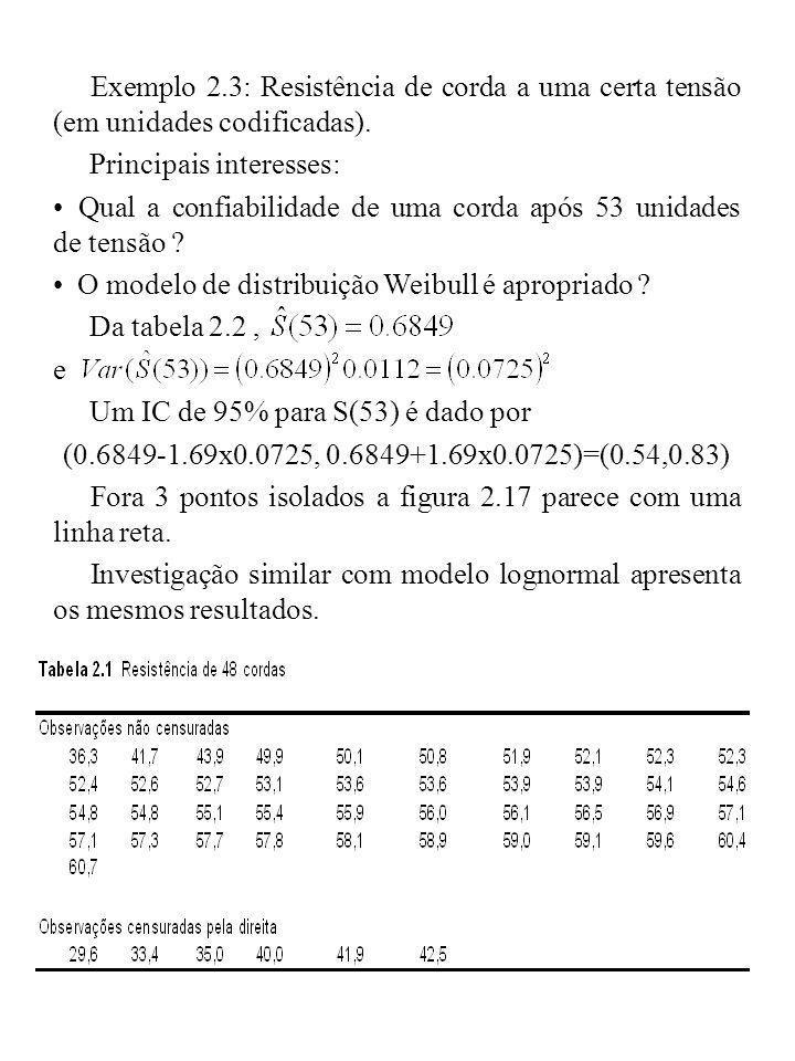 Exemplo 2.3: Resistência de corda a uma certa tensão (em unidades codificadas). Principais interesses: Qual a confiabilidade de uma corda após 53 unid