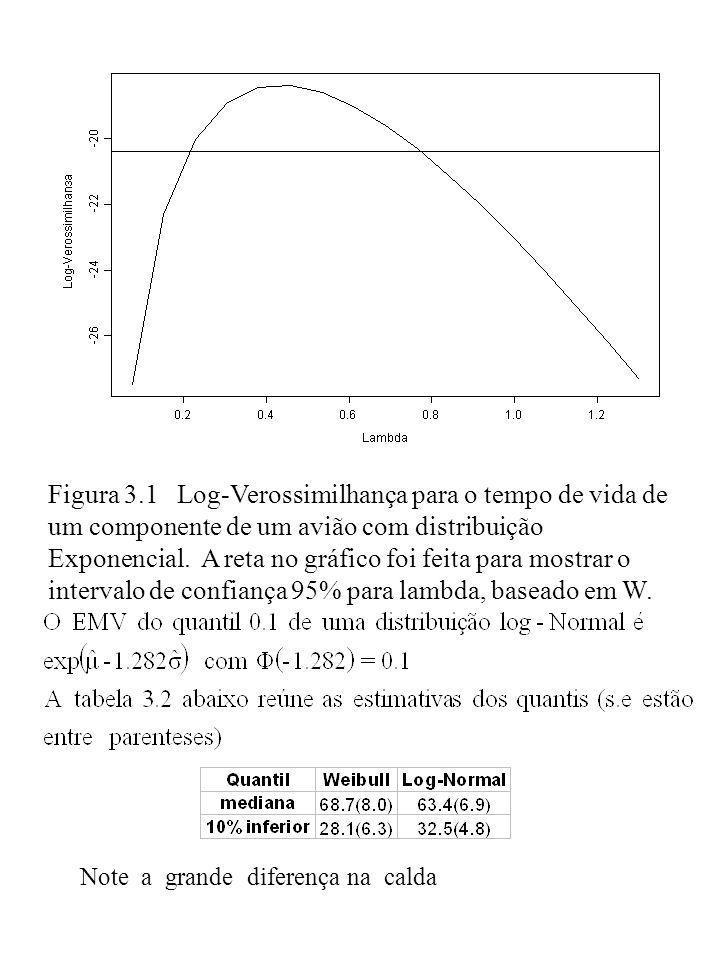 Figura 3.1 Log-Verossimilhança para o tempo de vida de um componente de um avião com distribuição Exponencial. A reta no gráfico foi feita para mostra