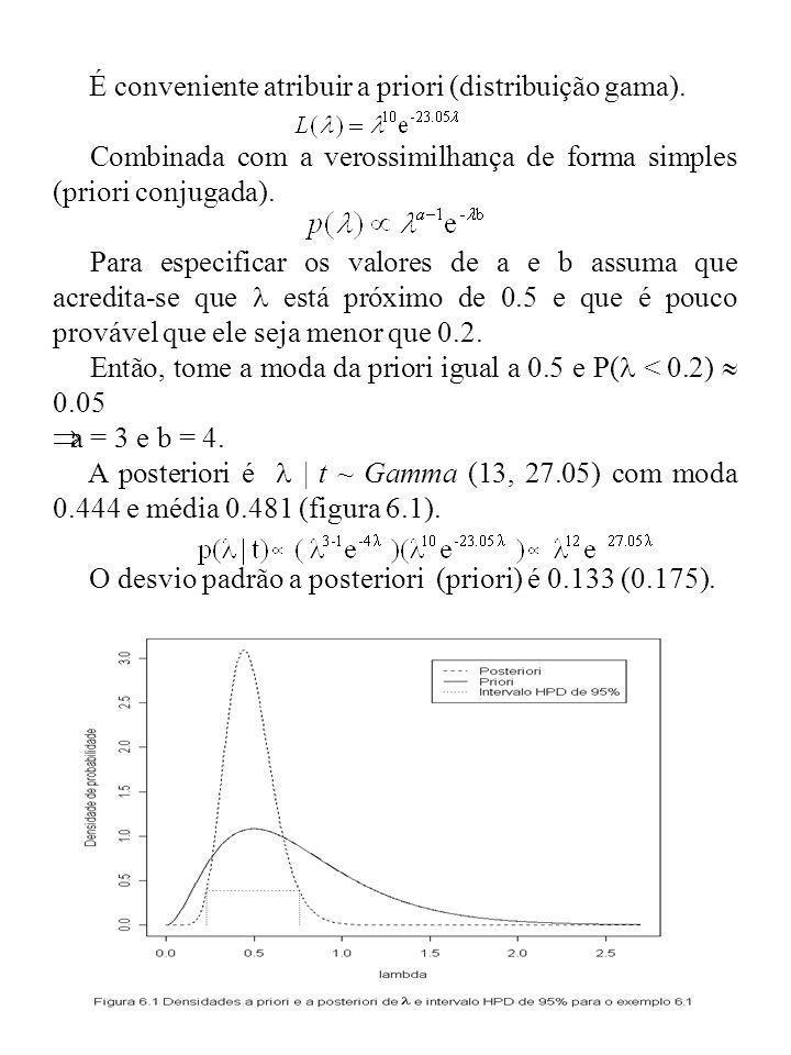 É conveniente atribuir a priori (distribuição gama). Combinada com a verossimilhança de forma simples (priori conjugada). Para especificar os valores