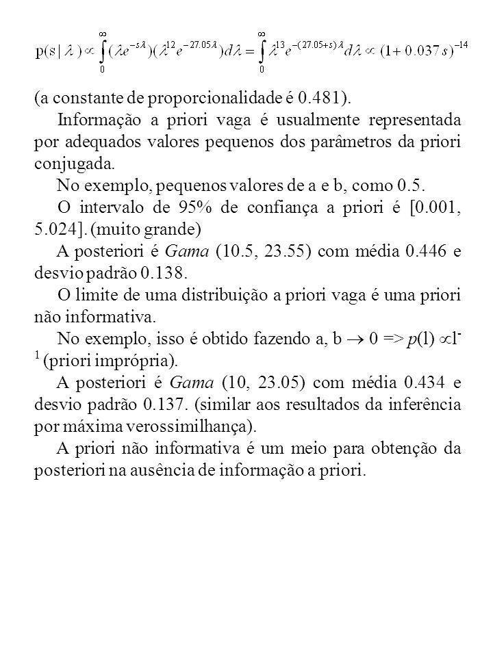 (a constante de proporcionalidade é 0.481). Informação a priori vaga é usualmente representada por adequados valores pequenos dos parâmetros da priori
