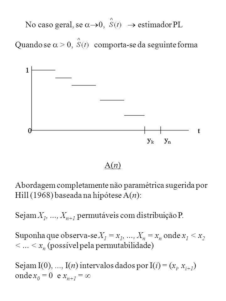 No caso geral, se 0, estimador PL Quando se > 0, comporta-se da seguinte forma A(n) Abordagem completamente não paramétrica sugerida por Hill (1968) b