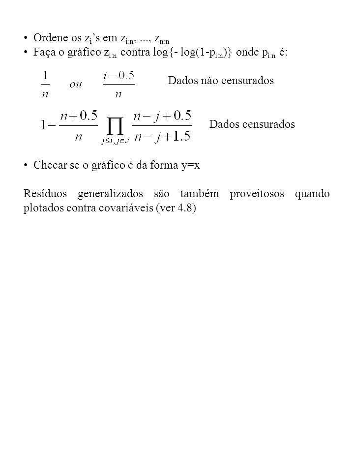 Ordene os z i s em z i:n,..., z n:n Faça o gráfico z i:n contra log{- log(1-p i:n )} onde p i:n é: Dados não censurados Checar se o gráfico é da forma