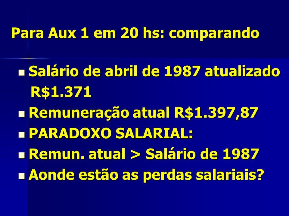 Para Aux 1 em 20 hs: comparando Salário de abril de 1987 atualizado Salário de abril de 1987 atualizado R$1.371 R$1.371 Remuneração atual R$1.397,87 Remuneração atual R$1.397,87 PARADOXO SALARIAL: PARADOXO SALARIAL: Remun.