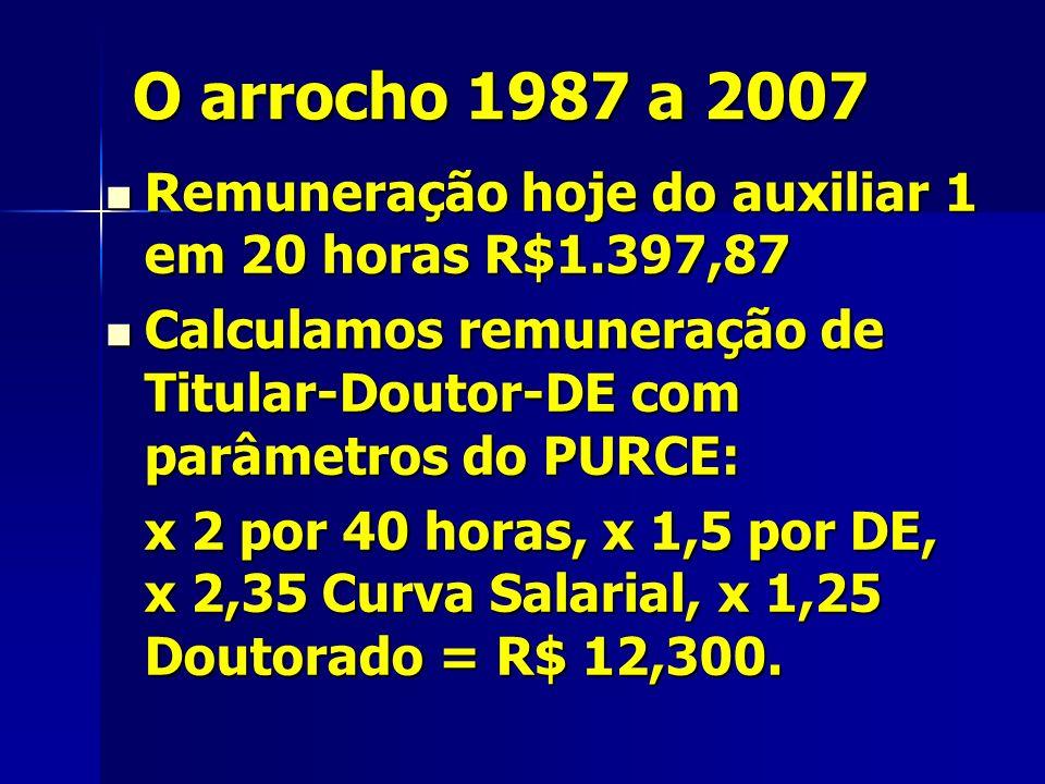 O arrocho 1987 a 2007 Remuneração hoje do auxiliar 1 em 20 horas R$1.397,87 Remuneração hoje do auxiliar 1 em 20 horas R$1.397,87 Calculamos remuneração de Titular-Doutor-DE com parâmetros do PURCE: Calculamos remuneração de Titular-Doutor-DE com parâmetros do PURCE: x 2 por 40 horas, x 1,5 por DE, x 2,35 Curva Salarial, x 1,25 Doutorado = R$ 12,300.