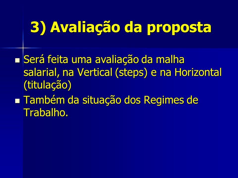 3) Avaliação da proposta Será feita uma avaliação da malha salarial, na Vertical (steps) e na Horizontal (titulação) Será feita uma avaliação da malha salarial, na Vertical (steps) e na Horizontal (titulação) Também da situação dos Regimes de Trabalho.