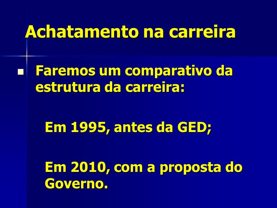 Achatamento na carreira Faremos um comparativo da estrutura da carreira: Faremos um comparativo da estrutura da carreira: Em 1995, antes da GED; Em 2010, com a proposta do Governo.