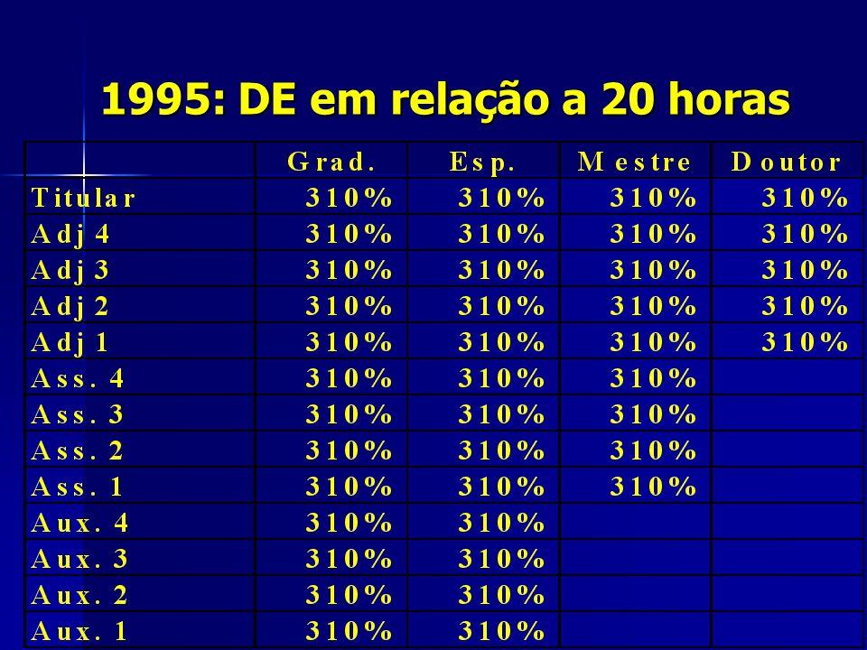 1995: DE em relação a 20 horas