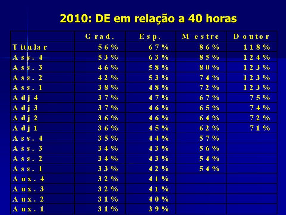 2010: DE em relação a 40 horas