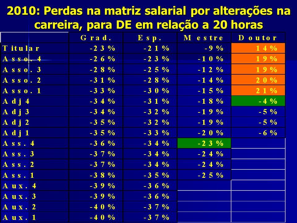 2010: Perdas na matriz salarial por alterações na carreira, para DE em relação a 20 horas