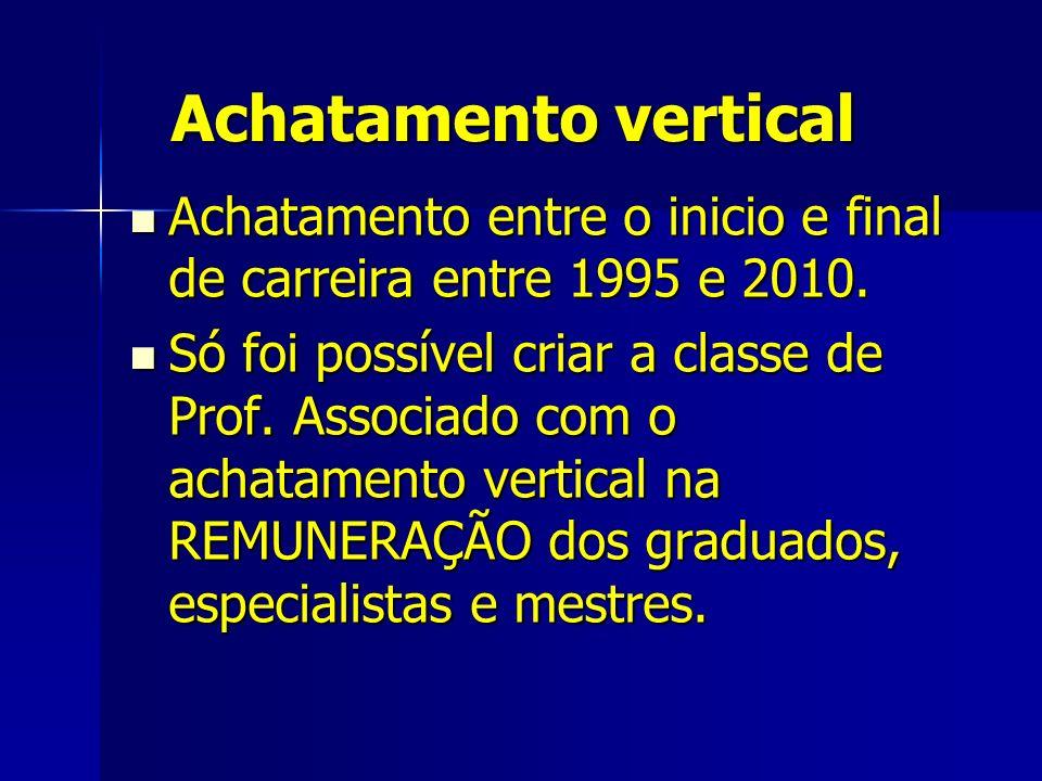 Achatamento vertical Achatamento entre o inicio e final de carreira entre 1995 e 2010.