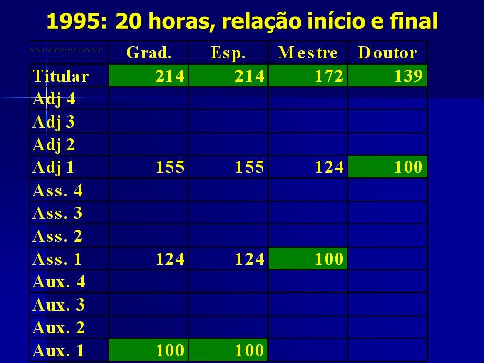 1995: 20 horas, relação início e final