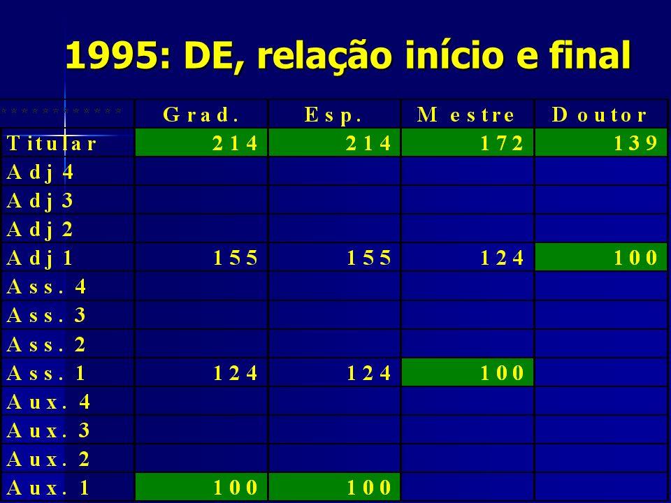 1995: DE, relação início e final