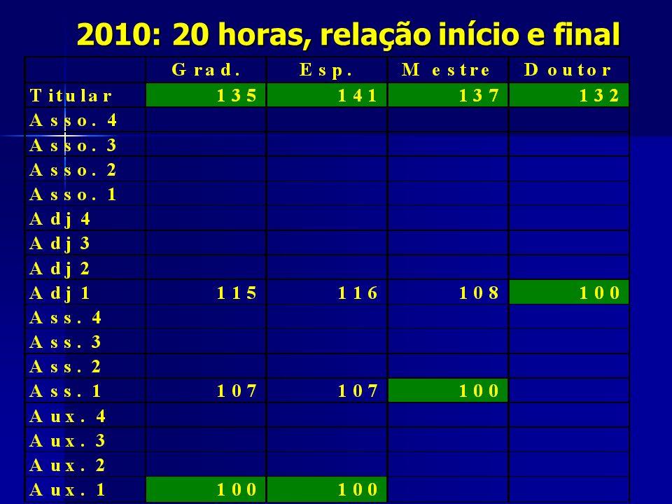 2010: 20 horas, relação início e final
