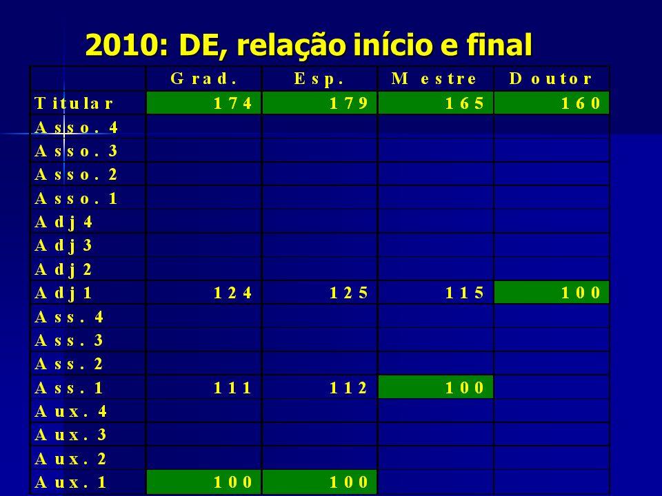 2010: DE, relação início e final