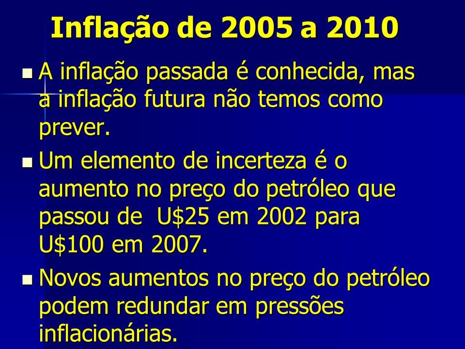 Inflação de 2005 a 2010 A inflação passada é conhecida, mas a inflação futura não temos como prever.