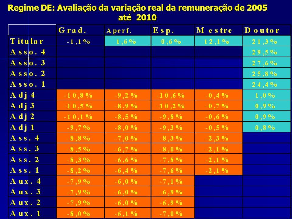 Regime DE: Avaliação da variação real da remuneração de 2005 até 2010