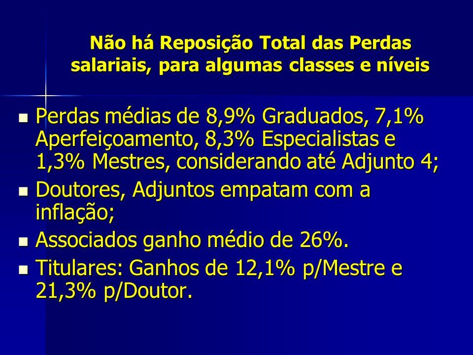 Não há Reposição Total das Perdas salariais, para algumas classes e níveis Perdas médias de 8,9% Graduados, 7,1% Aperfeiçoamento, 8,3% Especialistas e 1,3% Mestres, considerando até Adjunto 4; Perdas médias de 8,9% Graduados, 7,1% Aperfeiçoamento, 8,3% Especialistas e 1,3% Mestres, considerando até Adjunto 4; Doutores, Adjuntos empatam com a inflação; Doutores, Adjuntos empatam com a inflação; Associados ganho médio de 26%.