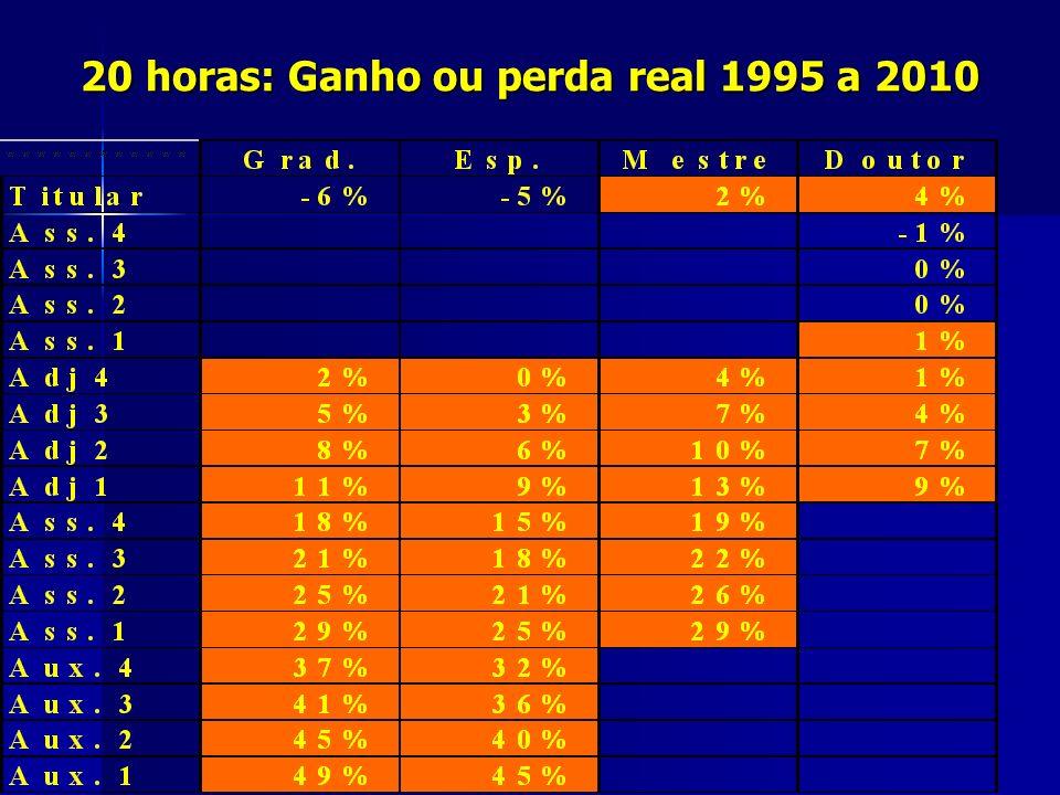 20 horas: Ganho ou perda real 1995 a 2010