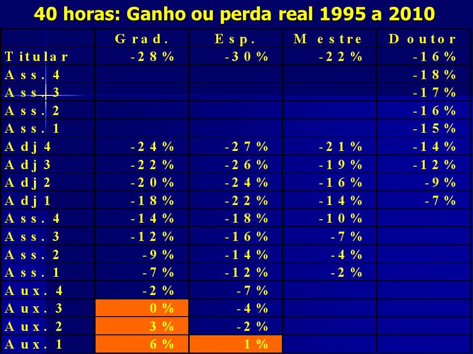 40 horas: Ganho ou perda real 1995 a 2010