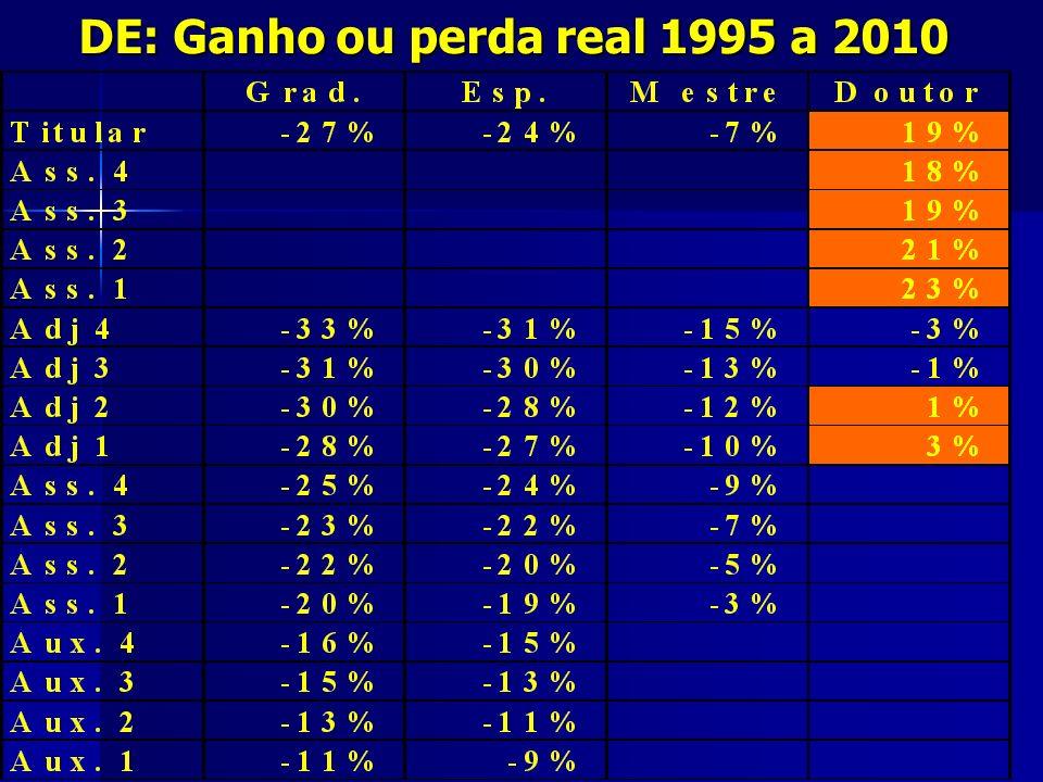 DE: Ganho ou perda real 1995 a 2010