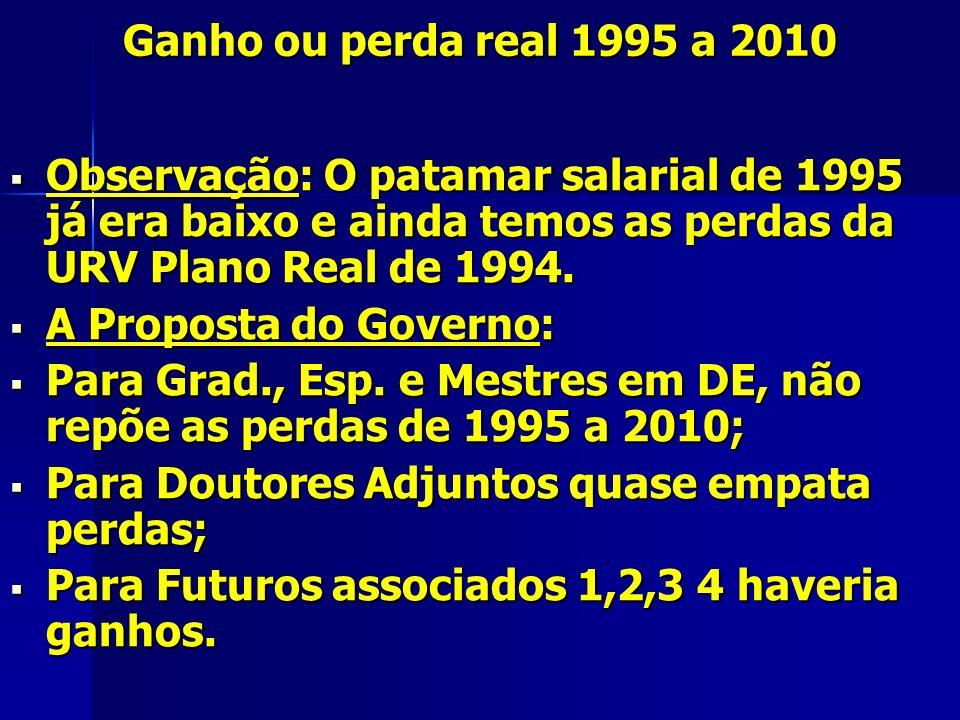 Ganho ou perda real 1995 a 2010 Observação: O patamar salarial de 1995 já era baixo e ainda temos as perdas da URV Plano Real de 1994.