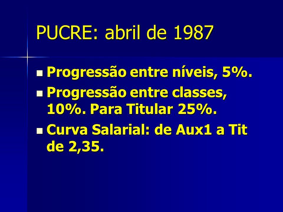PUCRE: abril de 1987 Progressão entre níveis, 5%. Progressão entre níveis, 5%.