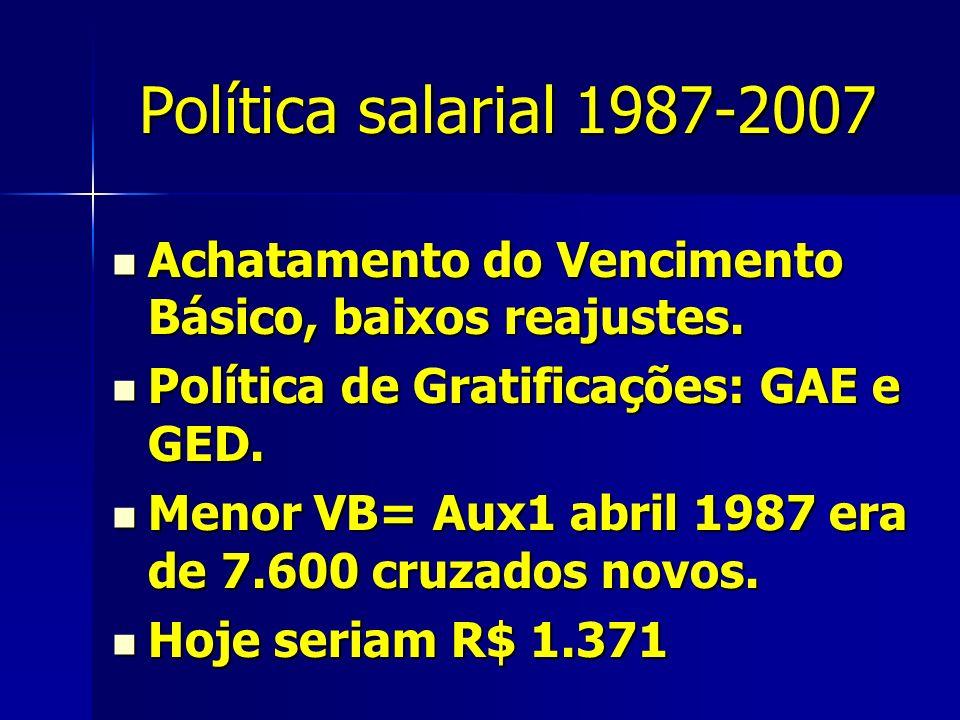 Política salarial 1987-2007 Achatamento do Vencimento Básico, baixos reajustes.