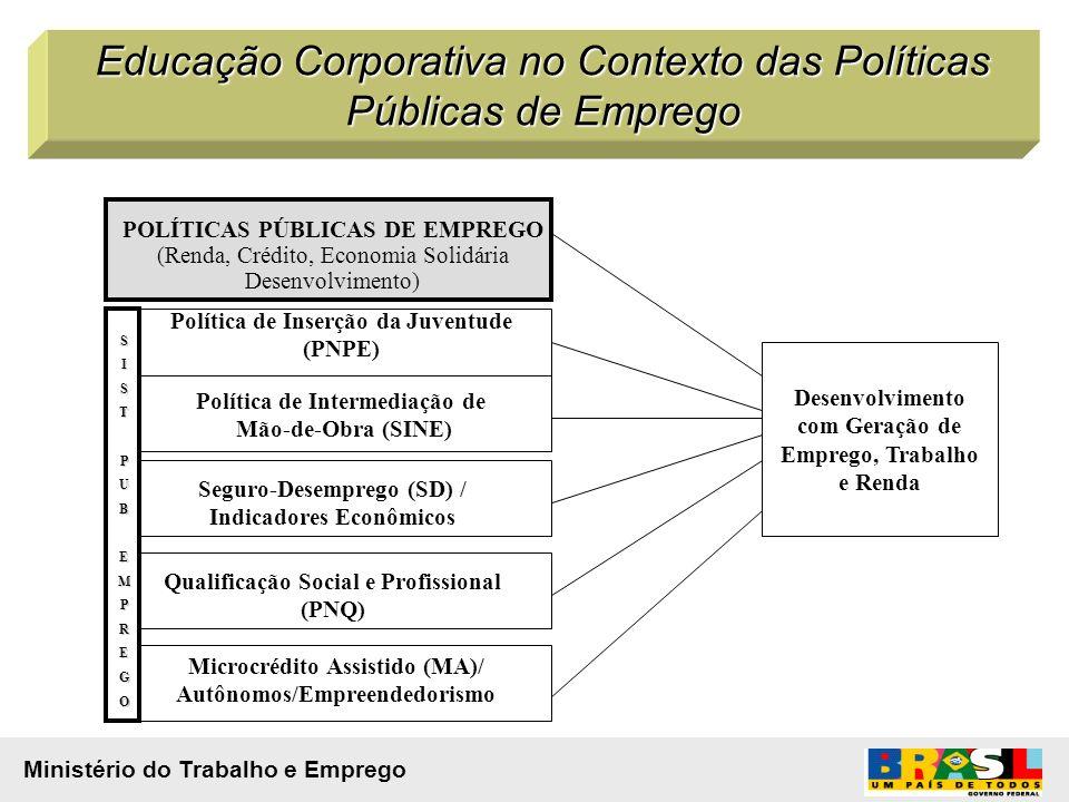 Desenvolvimento com Geração de Emprego, Trabalho e Renda POLÍTICAS PÚBLICAS DE EMPREGO (Renda, Crédito, Economia Solidária Desenvolvimento) SISTPUBEMPREGO Política de Inserção da Juventude (PNPE) Política de Intermediação de Mão-de-Obra (SINE) Seguro-Desemprego (SD) / Indicadores Econômicos Qualificação Social e Profissional (PNQ) Microcrédito Assistido (MA)/ Autônomos/Empreendedorismo Educação Corporativa no Contexto das Políticas Públicas de Emprego Ministério do Trabalho e Emprego