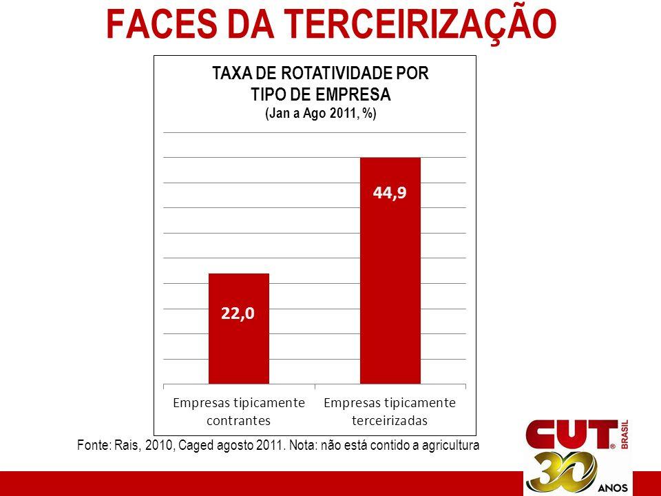 FACES DA TERCEIRIZAÇÃO Fonte: Rais, 2010, Caged agosto 2011.