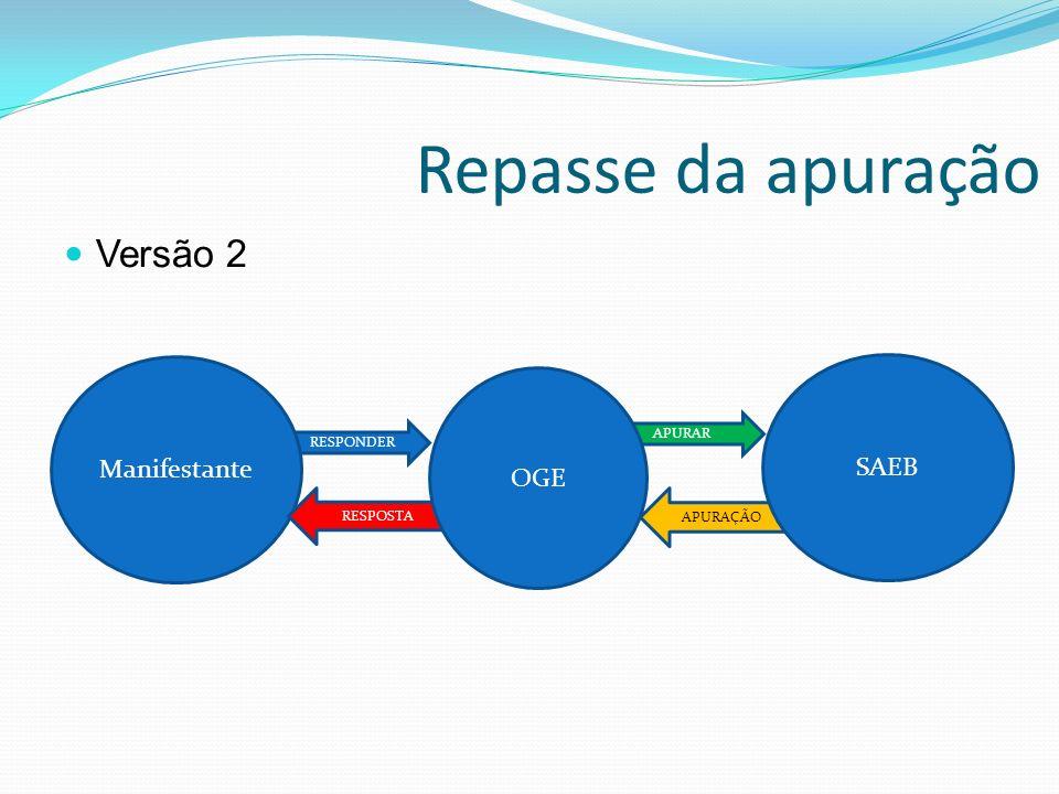APURAÇÃO Repasse da apuração RESPONDER APURAR SAEB Manifestante RESPOSTA OGE Versão 2