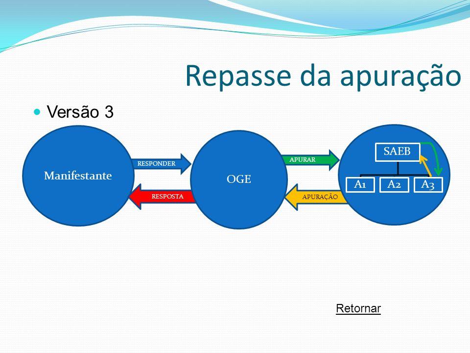 APURAÇÃO Repasse da apuração RESPONDER APURAR Manifestante RESPOSTA SAEB A1A2A3 OGE Versão 3 Retornar