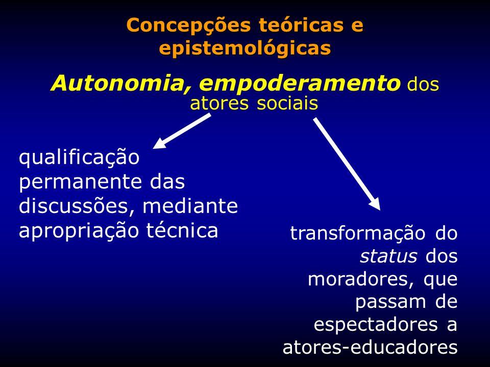 Concepções teóricas e epistemológicas Autonomia, empoderamento dos atores sociais qualificação permanente das discussões, mediante apropriação técnica