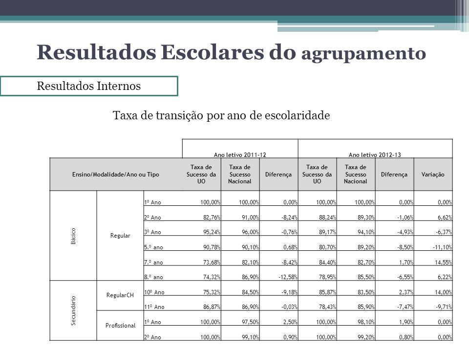 Resultados Escolares do agrupamento Resultados Internos Taxa de transição por ano de escolaridade Ano letivo 2011-12Ano letivo 2012-13 Ensino/Modalida