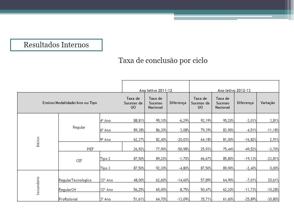 Resultados Internos Ano letivo 2011-12Ano letivo 2012-13 Ensino/Modalidade/Ano ou Tipo Taxa de Sucesso da UO Taxa de Sucesso Nacional Diferença Taxa d